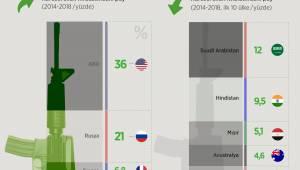 ABD küresel silah ihracatının yüzde36'sını yaptı