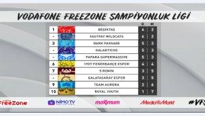 Vodafone Freezone şampiyonluk ligi'nde zirvede taşlar yerinden oynuyor